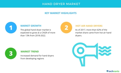 Technavio has published a new market research report on the global hand dryer market from 2018-2022. (Graphic: Business Wire)