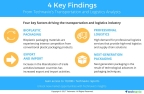 Technavio has published a new market research report on the global food packaging market 2018-2022 under their transportation and logistics library. (Graphic: Business Wire)