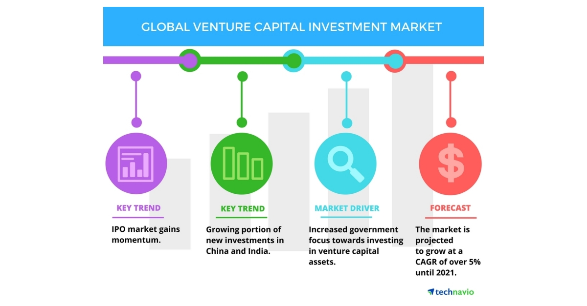Global Venture Capital Investment Market Top 3 Trends By