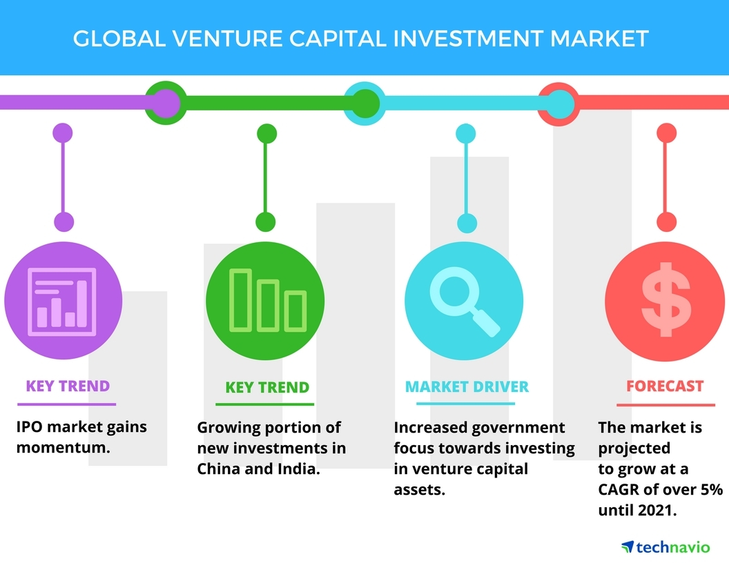 Global Venture Capital Investment Market - Top 3 Trends by Technavio ...