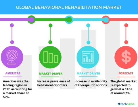 Technavio has published a new market research report on the global behavioral rehabilitation market from 2018-2022. (Graphic: Business Wire)