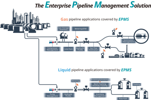 The Enterprise Pipeline Management Solution (EPMS) (Graphic: Yokogawa Electric Corporation)