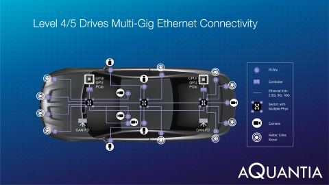 In-Vehicle Network with Aquantia PHYs and Controllers (Graphic: Business Wire)