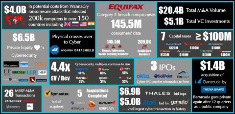 Momentum Cyber 2018 Cyber Almanac Snapshot (Graphic: Momentum Cyber)