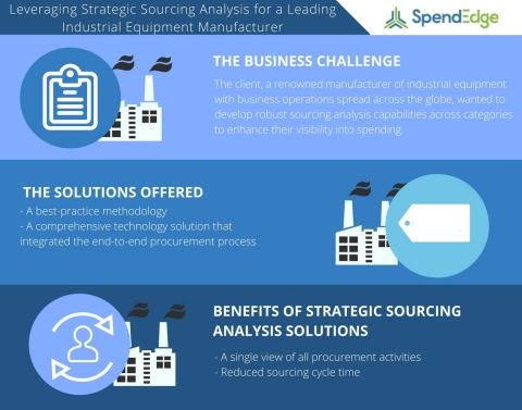 A Strategic Sourcing Analysis Case Study on Transforming Procurement Function for a Leading Industrial Equipment Manufacturer (Graphic: Business Wire)