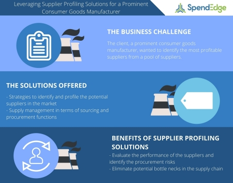Leveraging Supplier Profiling Solutions to Identify the Prominent Suppliers for a Leading Consumer Goods Manufacturing Client (Graphic: Business Wire)