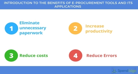 Introduction to the benefits of e-procurement tools and its applications (Graphic: Business Wire)