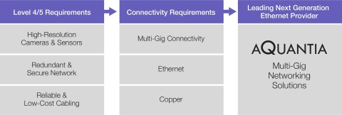 Network Requirements for Level and Level 5 Autonomous Driving (Graphic: Business Wire)