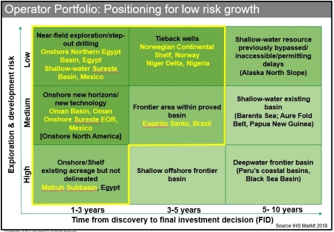 Operator portfolio: positioning for low risk growth (Source: IHS Markit)