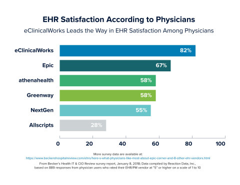eClinicalWorks leads the way in EHR satisfaction among physicians (Photo: Business Wire)