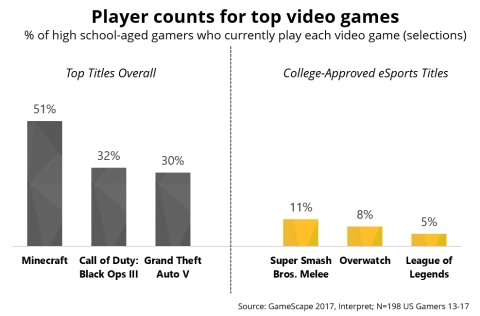 Player counts for top video games (Graphic: Business Wire)