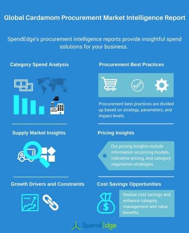 Global Cardamom Procurement Market Intelligence Report (Graphic: Business Wire)
