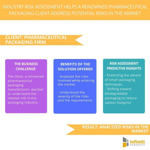 Industry Risk Assessment Helps a Renowned Pharmaceutical Packaging Client Address Potential Risks in the Market (Graphic: Business Wire)