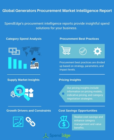 Global Generators Procurement Market Intelligence Report (Graphic: Business Wire)
