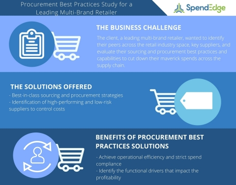 A Procurement Best Practices Case Study on Delivering Personalized Experiences for a Leading Multi-Brand Retailer (Graphic: Business Wire)