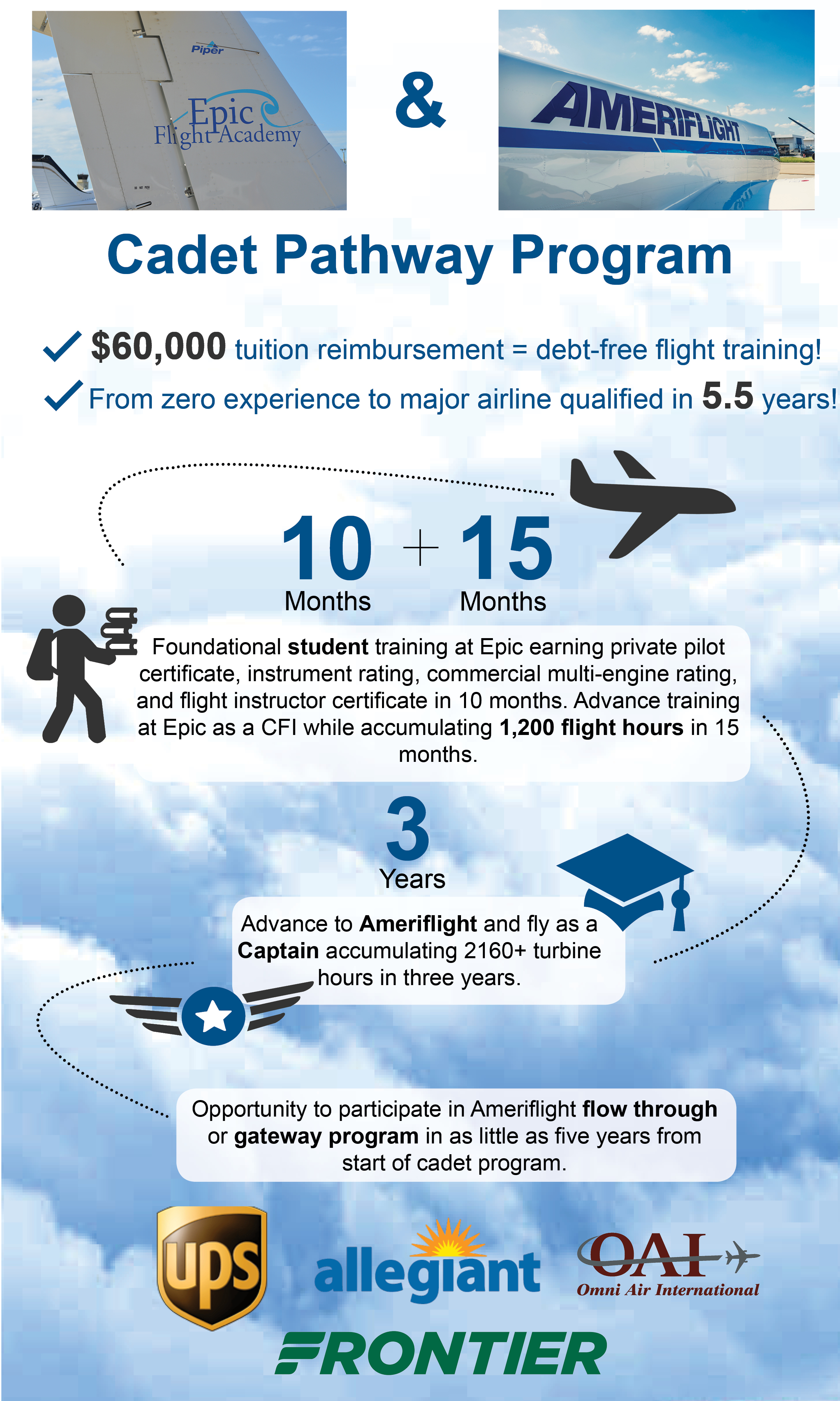 Ameriflight and Epic Flight Academy Sign Cadet Pathway