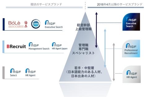 アジア地域のサービスブランド再編について(画像:ビジネスワイヤ)