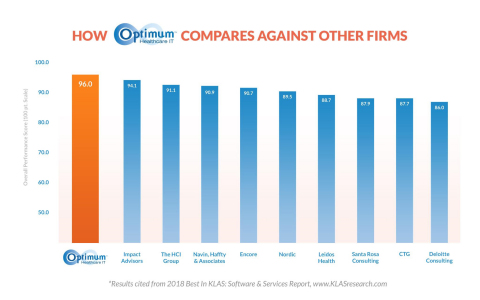 How Optimum Healthcare IT Compares Against Other Firms. (Photo: Business Wire)