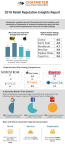 Chatmeter 2018 Retail Reputation Insights Report Infographic | http://bit.ly/2nqkB2d | www.chatmeter.com