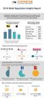 Chatmeter 2018 Retail Reputation Insights Report Infographic | http://bit.ly/2nqkB2d | www.chatmeter.com