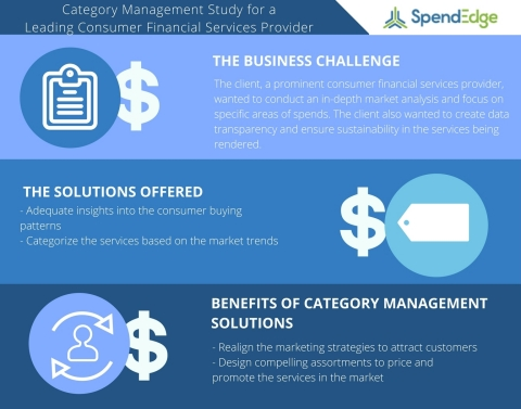 A Renowned Player in the Consumer Financial Services Sector Leverages Category Management Solutions to Categorize their Business Spend (Graphic: Business Wire)