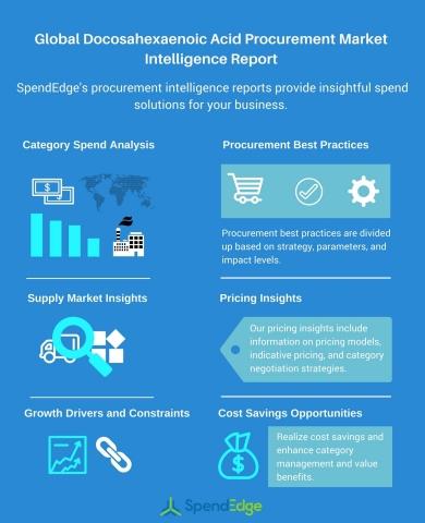 Global Docosahexaenoic Acid Procurement Market Intelligence Report (Graphic: Business Wire)