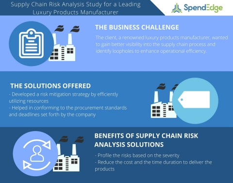 Supply Chain Risk Analysis Study for a Leading Luxury Products Manufacturer (Graphic: Business Wire)