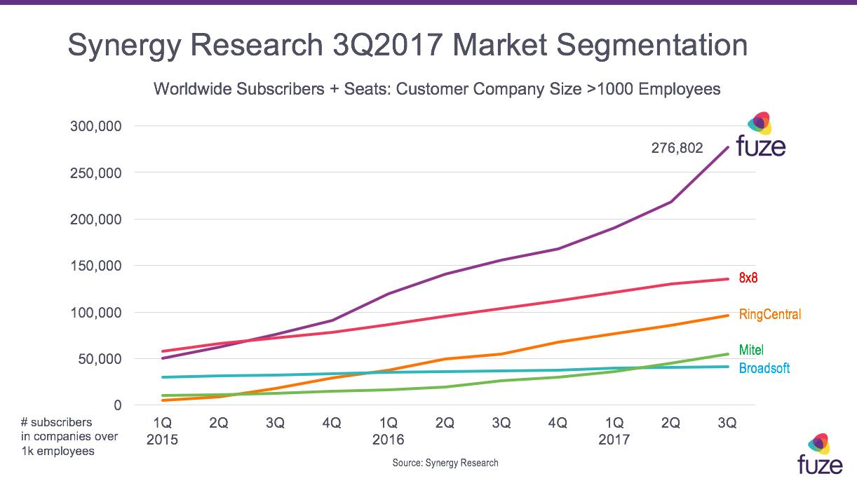 Fuze Extends Lead in Global Enterprise Communications Market in 2017 ...