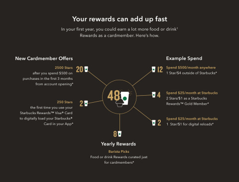 Starbucks Rewards™ Visa® Card Calculator (Graphic: Business Wire)