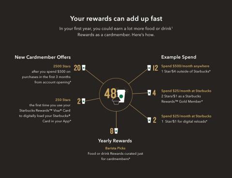 Starbucks Rewards™ Visa® Card Calculator (Graphic: Business Wire)