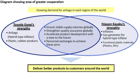 Diagram showing area of greater cooperation (Graphic: Business Wire)