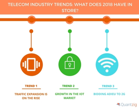 Telecom Industry Trends What Does 2018 Have in Store (Graphic: Business Wire)