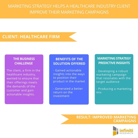 Marketing Strategy Helps a Healthcare Industry Client Improve Their Marketing Campaigns (Graphic: Business Wire)