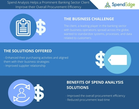 Spend Analysis Helps a Prominent Banking Sector Client Improve their Overall Procurement Efficiency (Graphic: Business Wire)