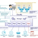 Cloudify Selected by NTT DATA INTELLILINK Corporation as Preferred Orchestration Framework