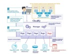 TOSCA Orchestration with Cloudify offered by NTT DATA INTELLILINK (Graphic: Business Wire)
