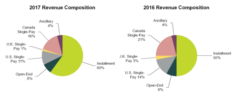 The charts present revenue contribution, including CSO fees, of the products and services that we currently offer (Graphic: Business Wire)