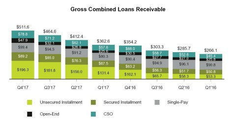 Gross combined loans receivable by product (Graphic: Business Wire)