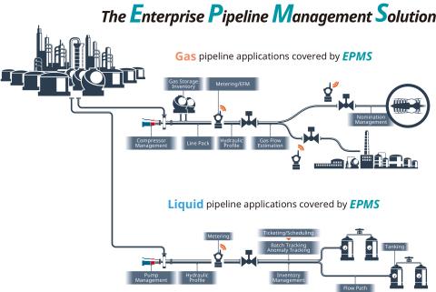 The Enterprise Pipeline Management Solution (EPMS) (Graphic: Yokogawa Electric Corporation)