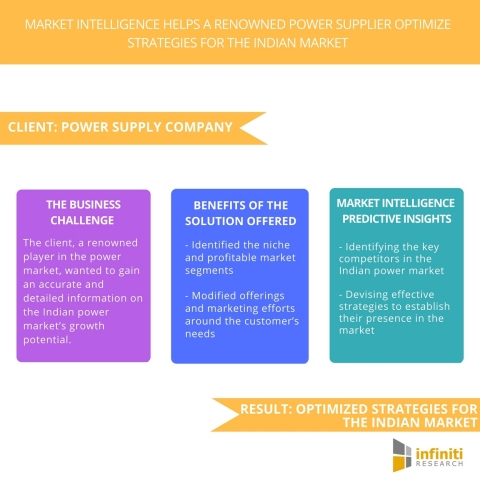 Market Intelligence Helps a Renowned Power Supplier Optimize Strategies for the Indian Market. (Graphic: Business Wire)