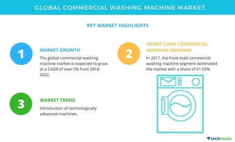 Technavio has published a new market research report on the global commercial washing machine market from 2018-2022. (Graphic: Business Wire)