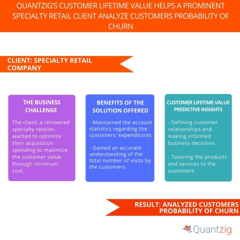 Quantzig's Customer Lifetime Value Helps a Prominent Specialty Retail Client Analyze Customers Probability of Churn. (Graphic: Business Wire)