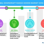 Top 3 Trends in the Downdraft Range Hoods Market by Technavio