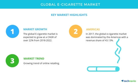 Technavio has published a new market research report on the global e-cigarette market from 2018-2022. (Graphic: Business Wire)