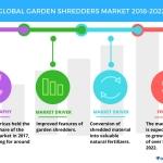 Top Drivers for the Global Garden Shredders Market | Technavio