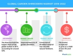 Technavio has published a new market research report on the global garden shredders market from 2018-2022. (Graphic: Business Wire)