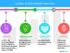 Technavio has published a new market research report on the global juicer market from 2018-2022. (Graphic: Business Wire)
