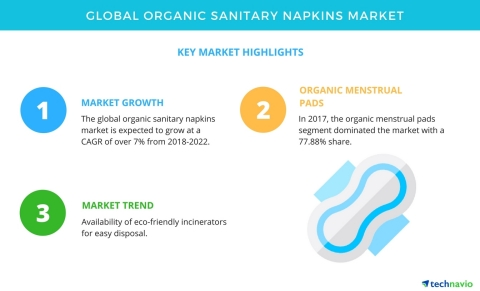 Technavio has published a new market research report on the global organic sanitary napkins market from 2018-2022. (Graphic: Business Wire)