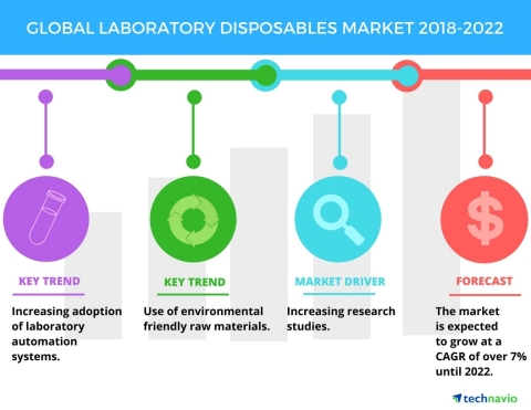 Technavio has published a new market research report on the global laboratory disposables market from 2018-2022. (Graphic: Business Wire)