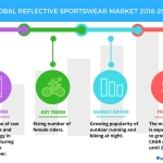 Top 3 Trends in the Global Reflective Sportswear Market | Technavio